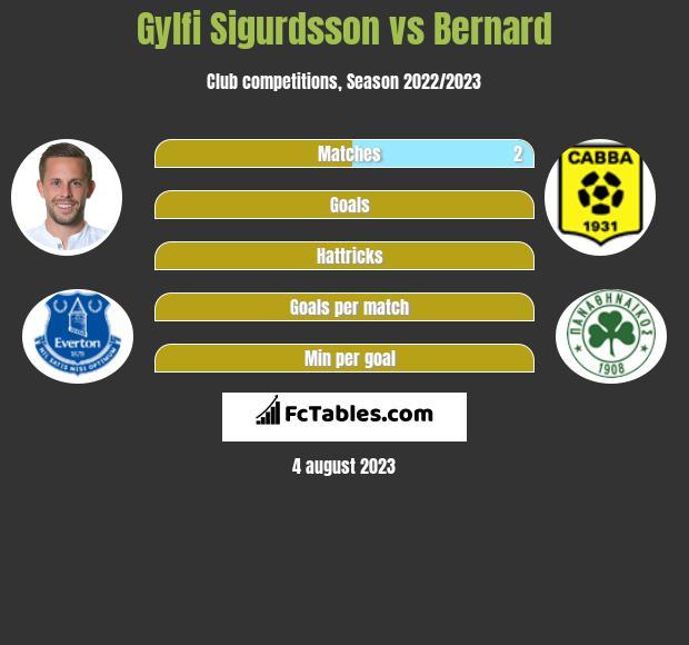 Gylfi Sigurdsson vs Bernard infographic