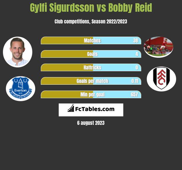 Gylfi Sigurdsson vs Bobby Reid infographic
