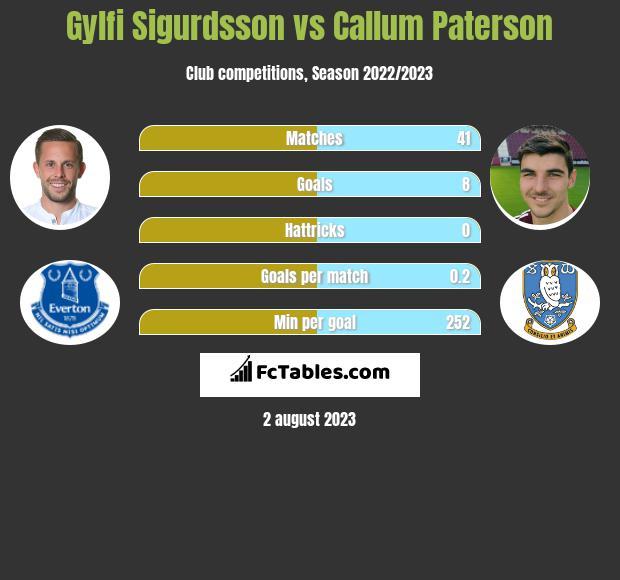 Gylfi Sigurdsson vs Callum Paterson infographic