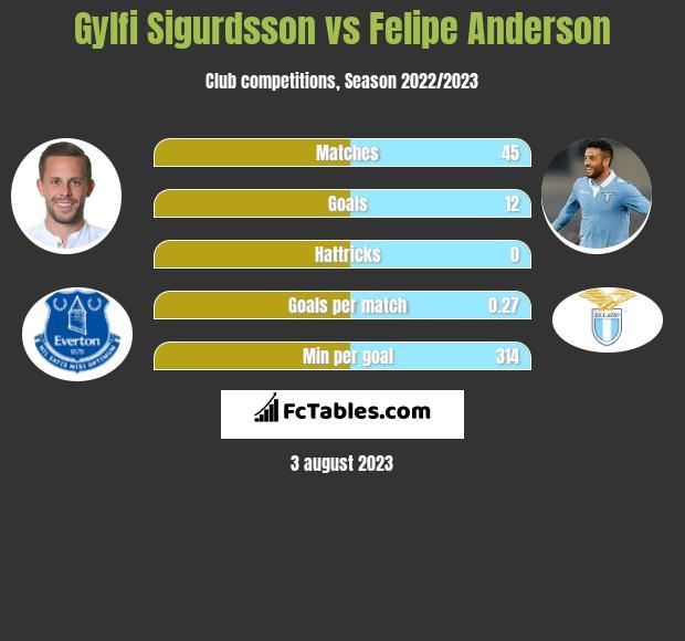 Gylfi Sigurdsson vs Felipe Anderson infographic