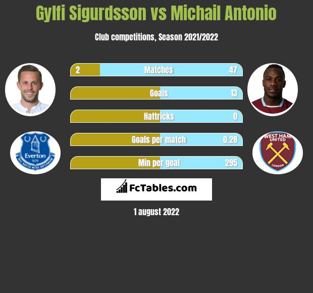 Gylfi Sigurdsson vs Michail Antonio infographic