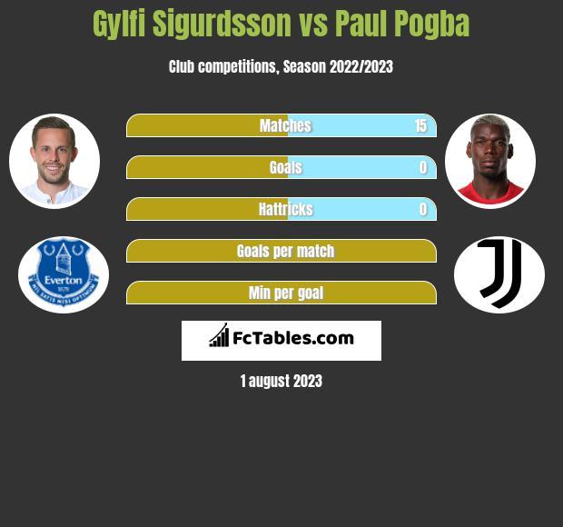 Gylfi Sigurdsson vs Paul Pogba infographic