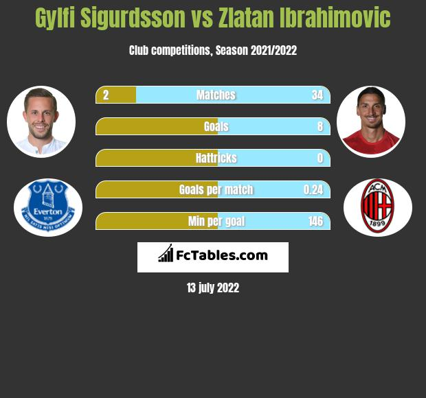 Gylfi Sigurdsson vs Zlatan Ibrahimovic