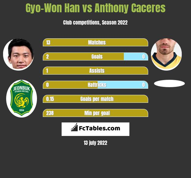 Gyo-Won Han vs Anthony Caceres infographic