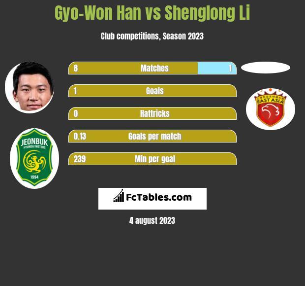 Gyo-Won Han vs Shenglong Li h2h player stats