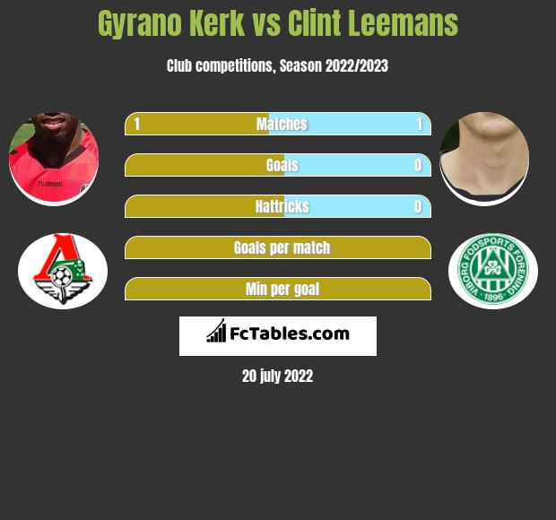Gyrano Kerk vs Clint Leemans infographic