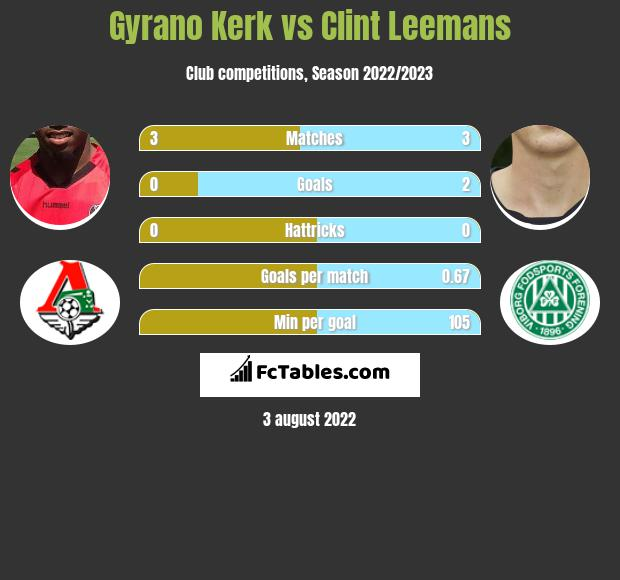 Gyrano Kerk vs Clint Leemans h2h player stats