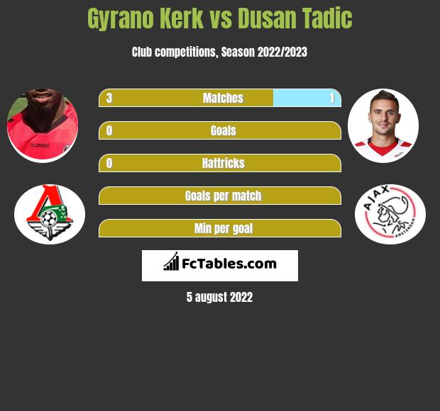 Gyrano Kerk infographic statistics for Ajax