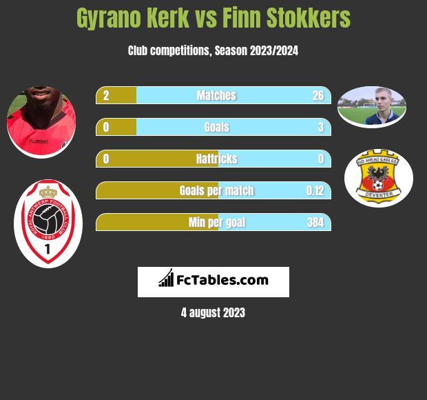 Gyrano Kerk vs Finn Stokkers infographic