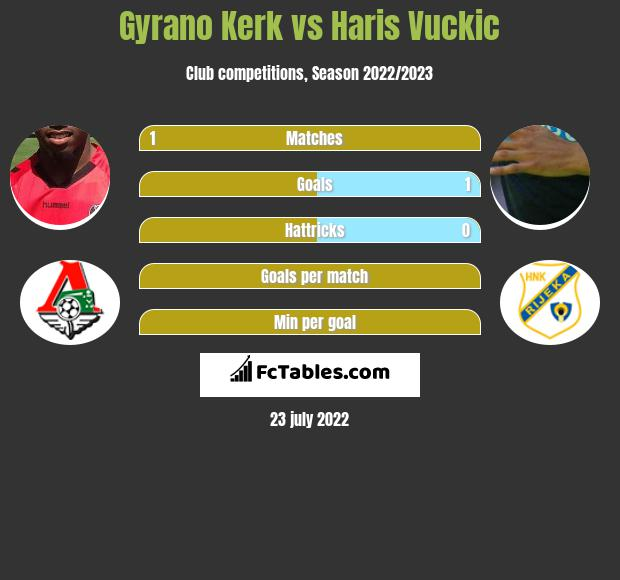 Gyrano Kerk vs Haris Vuckic h2h player stats
