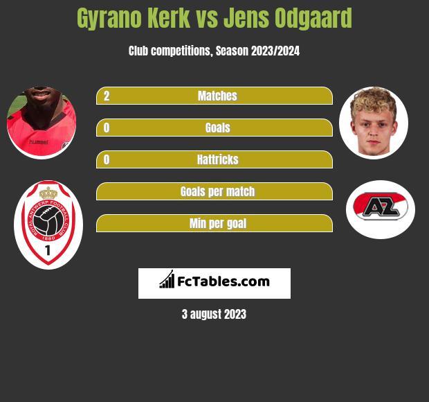 Gyrano Kerk vs Jens Odgaard h2h player stats