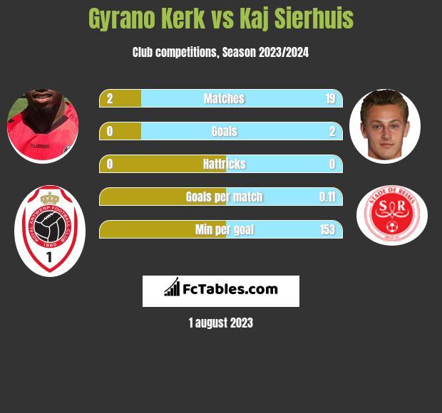 Gyrano Kerk vs Kaj Sierhuis h2h player stats