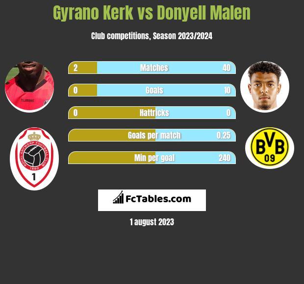 Gyrano Kerk vs Donyell Malen h2h player stats
