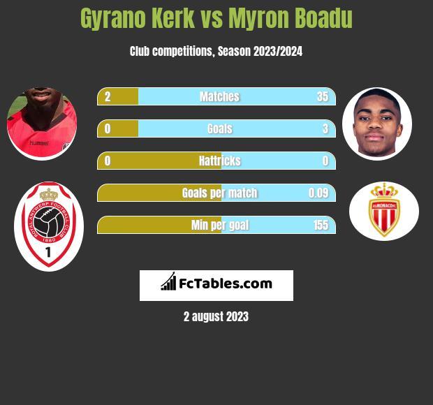 Gyrano Kerk vs Myron Boadu h2h player stats