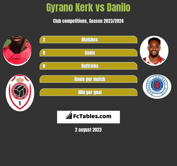 Gyrano Kerk vs Danilo h2h player stats