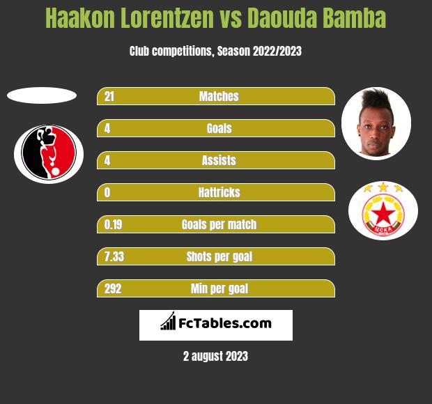 Haakon Lorentzen vs Daouda Bamba h2h player stats