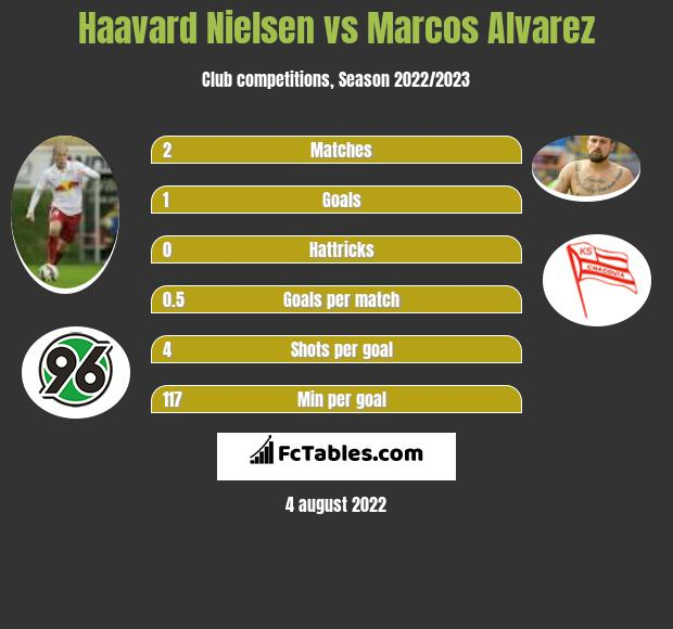 Haavard Nielsen infographic statistics for Greuther Fuerth