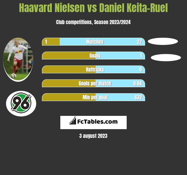 Haavard Nielsen vs Daniel Keita-Ruel infographic