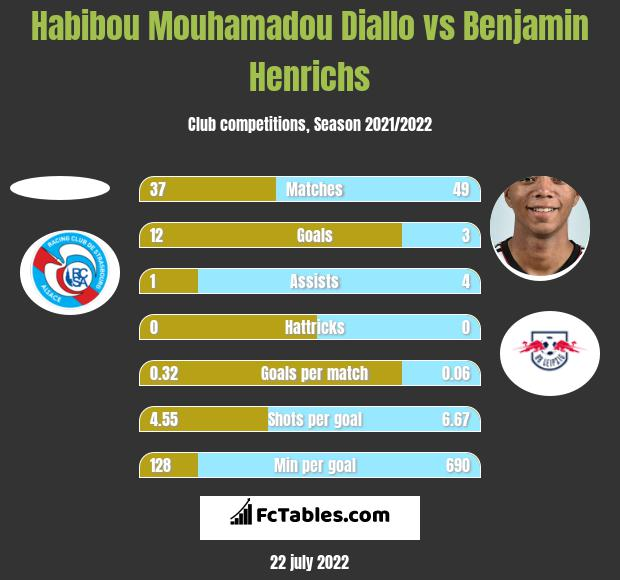 Habibou Mouhamadou Diallo vs Benjamin Henrichs h2h player stats