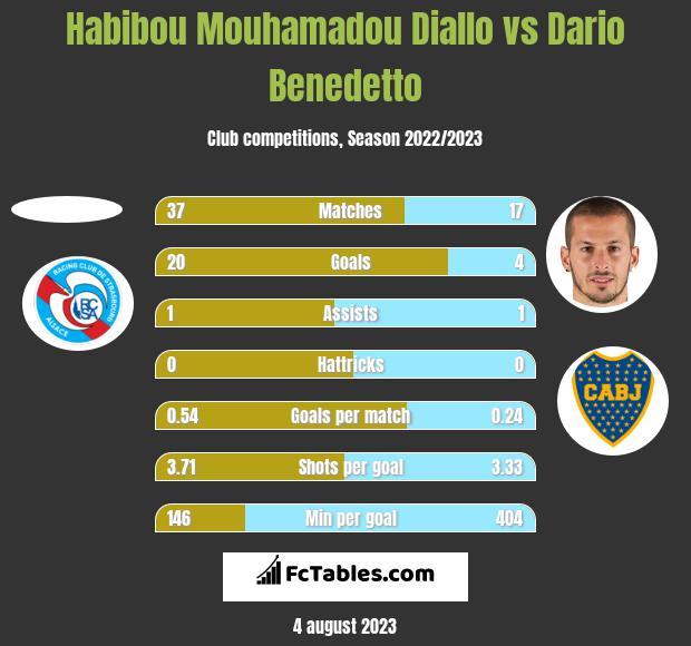 Habibou Mouhamadou Diallo vs Dario Benedetto h2h player stats