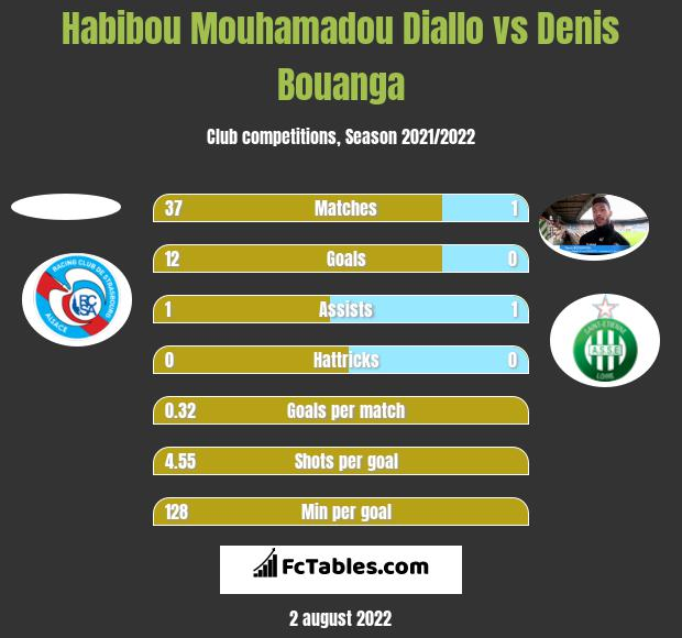 Habibou Mouhamadou Diallo vs Denis Bouanga h2h player stats