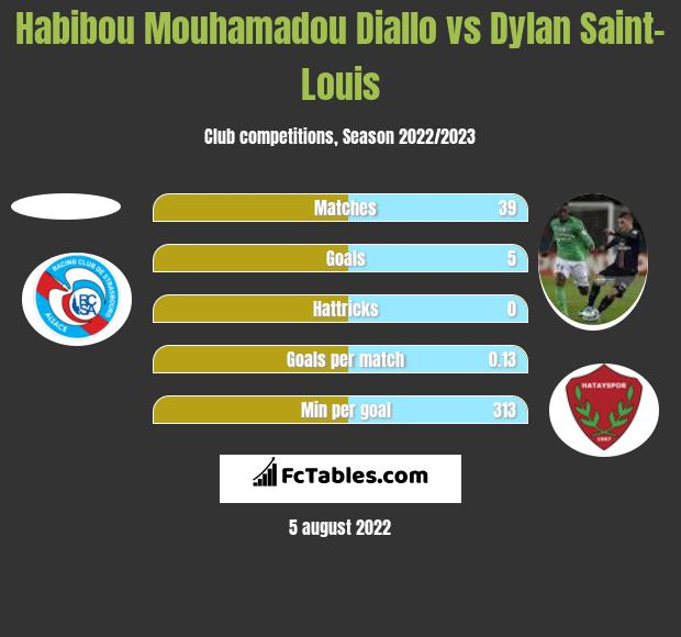 Habibou Mouhamadou Diallo vs Dylan Saint-Louis h2h player stats
