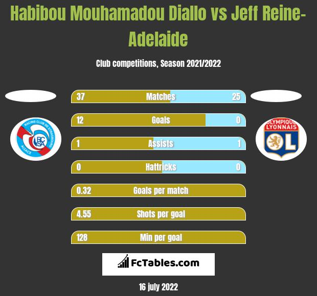 Habibou Mouhamadou Diallo vs Jeff Reine-Adelaide h2h player stats