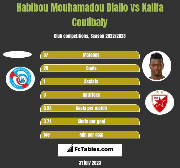 Habibou Mouhamadou Diallo vs Kalifa Coulibaly h2h player stats
