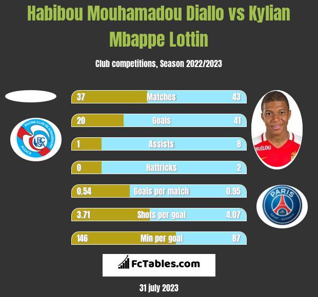 Habibou Mouhamadou Diallo vs Kylian Mbappe Lottin h2h player stats