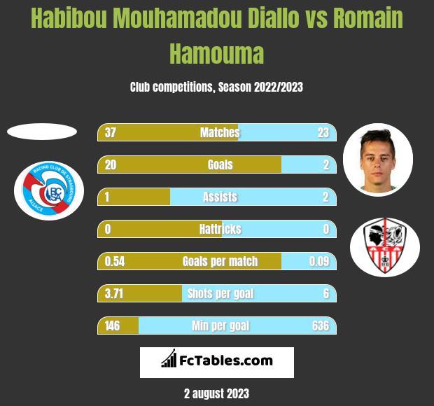 Habibou Mouhamadou Diallo vs Romain Hamouma h2h player stats