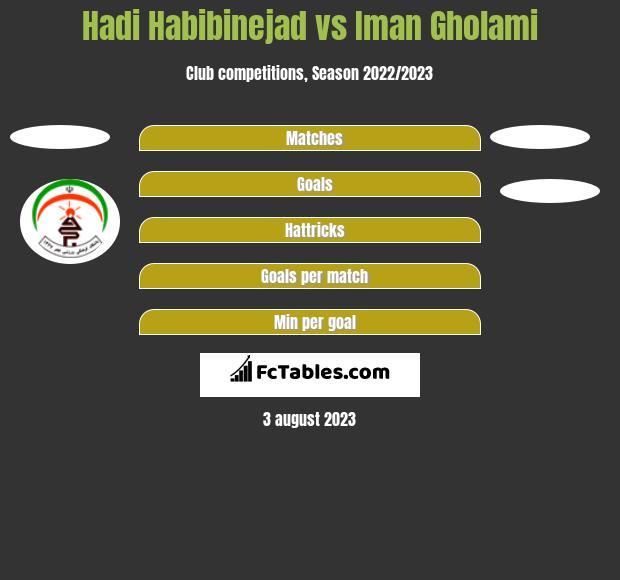 Hadi Habibinejad vs Iman Gholami h2h player stats