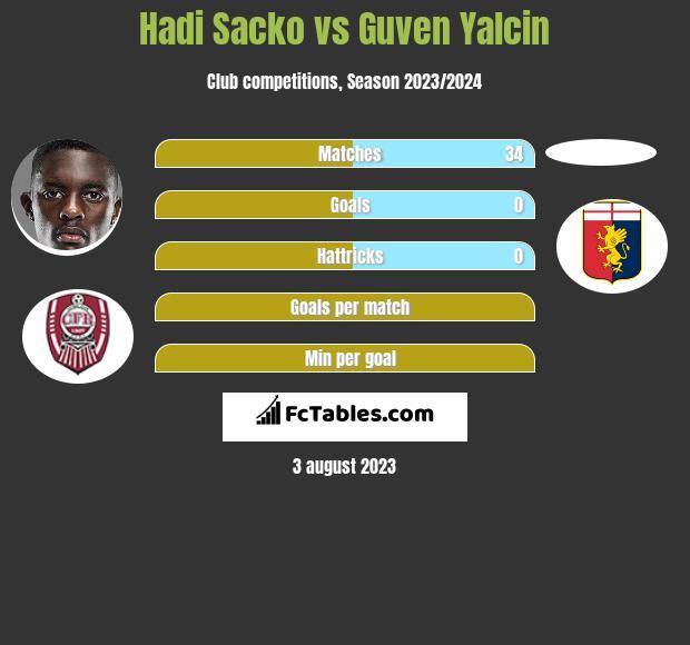 Hadi Sacko vs Guven Yalcin infographic