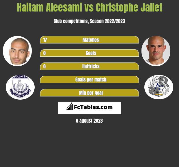 Haitam Aleesami vs Christophe Jallet infographic