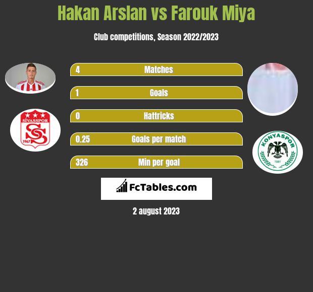 Hakan Arslan vs Farouk Miya infographic