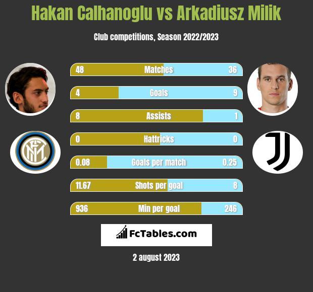 Hakan Calhanoglu vs Arkadiusz Milik infographic