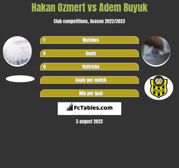 Hakan Ozmert vs Adem Buyuk infographic