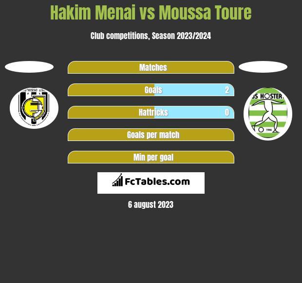 Hakim Menai vs Moussa Toure h2h player stats