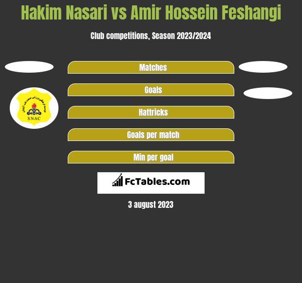 Hakim Nasari vs Amir Hossein Feshangi h2h player stats