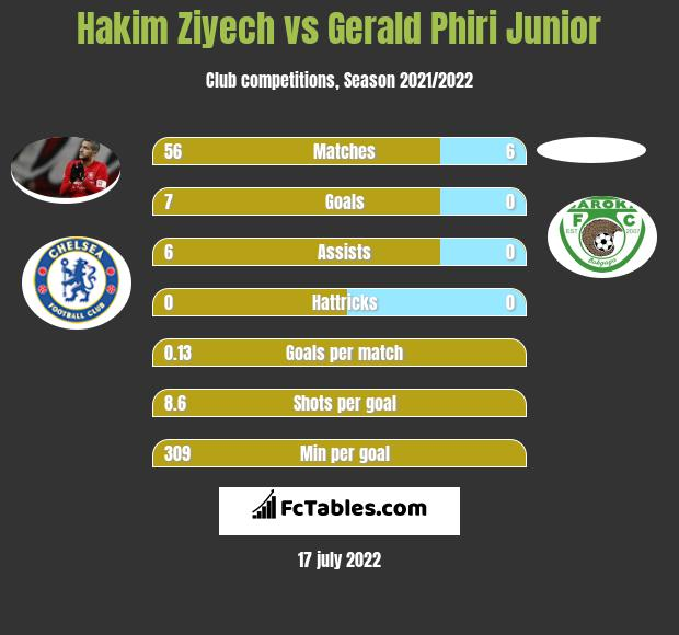 Hakim Ziyech vs Gerald Phiri Junior h2h player stats