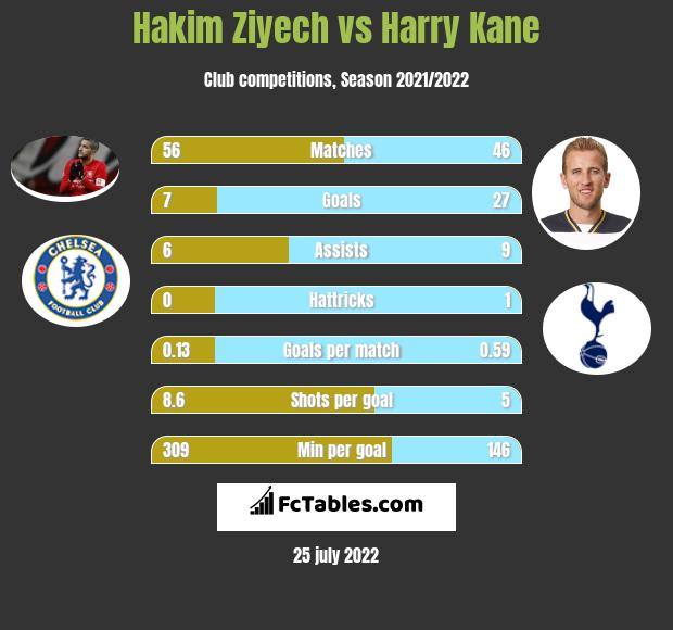 Hakim Ziyech vs Harry Kane infographic