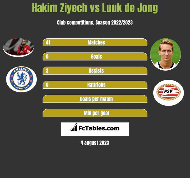 Hakim Ziyech vs Luuk de Jong infographic
