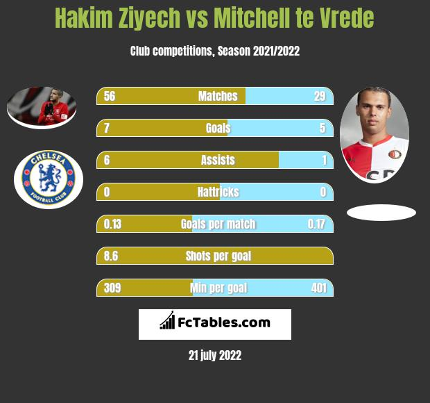 Hakim Ziyech vs Mitchell te Vrede infographic