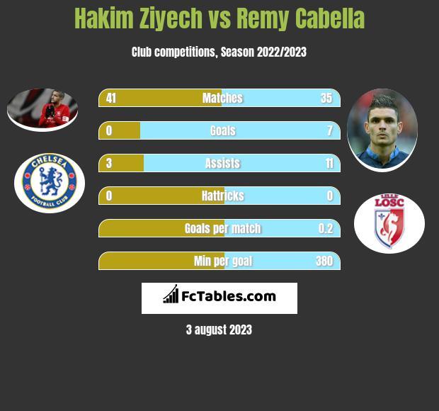 Hakim Ziyech vs Remy Cabella infographic