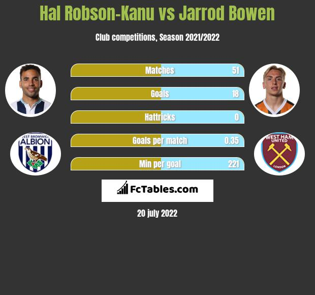 Hal Robson-Kanu vs Jarrod Bowen infographic