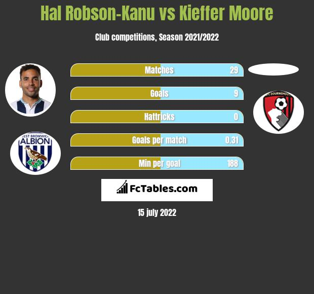 Hal Robson-Kanu vs Kieffer Moore h2h player stats