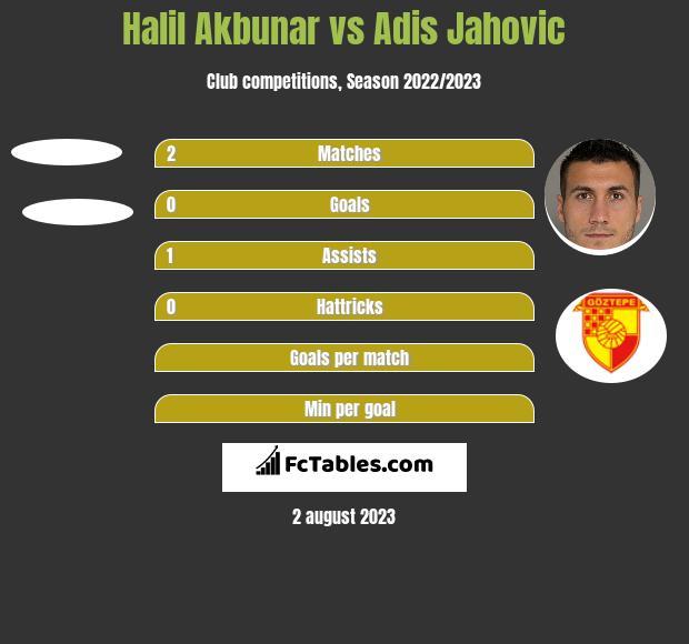 Halil Akbunar vs Adis Jahovic h2h player stats