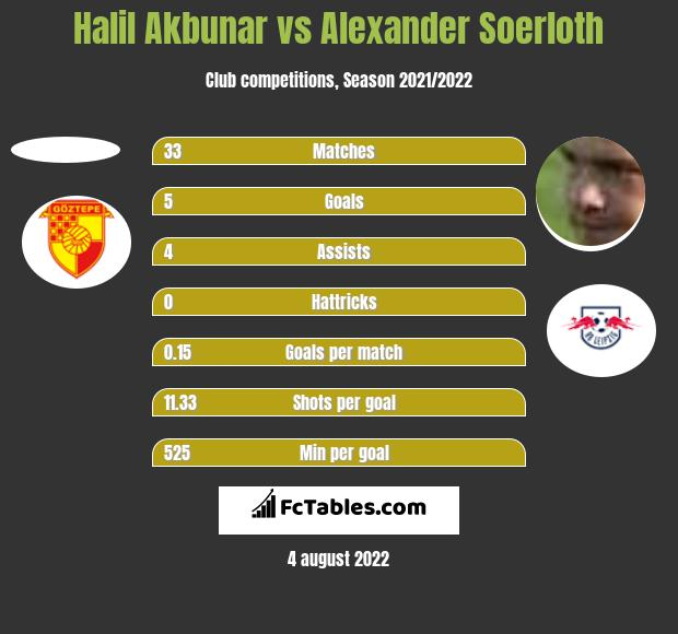 Halil Akbunar vs Alexander Soerloth h2h player stats