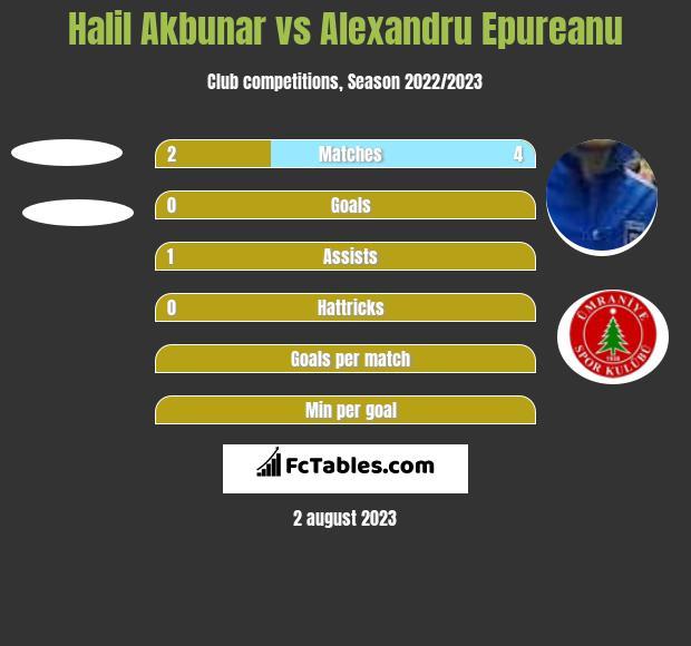 Halil Akbunar vs Alexandru Epureanu h2h player stats