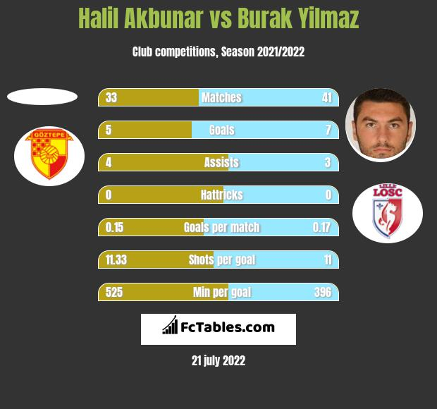 Halil Akbunar vs Burak Yilmaz h2h player stats