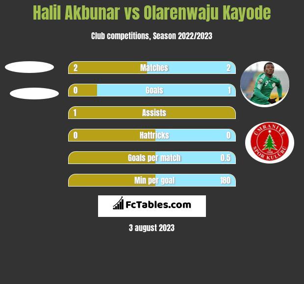 Halil Akbunar vs Olarenwaju Kayode h2h player stats